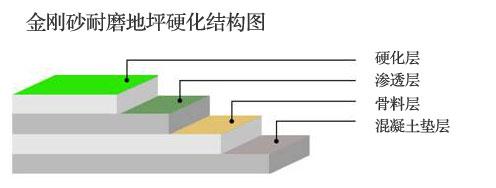 金刚砂硬化地坪硬化结构图